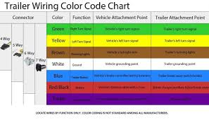 trailer wiring color code chart jcjuu doove jrmso on gooseneck trailer wiring kit trailer wiring color code chart jcjuu doove jrmso on gooseneck trailer wiring diagram