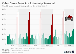 Video Game Sales Are Extremely Seasonal Cnbctv18 Com