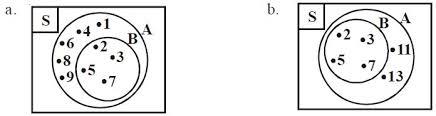 Contoh Diagram Venn Komplemen Pengertian Dan Contoh Soal Selisih Dua Himpunan Berpendidikan
