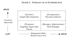 types of management skills volume 1 understanding entrepreneurs an examination of the literature
