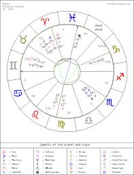 Goto Horoscope Natal Chart Goto Horoscope Free Natal Chart Karachi Askari
