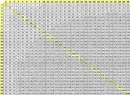100x100 Multiplication Chart Printable 100x100 Multiplication Chart Printable Bedowntowndaytona Com