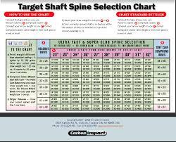 Carbon Express Target Arrow Spine Chart Bedowntowndaytona Com