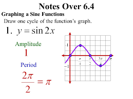 3 notes over 6 4 graph sine cosine and tangent functions equation of a sine function amplitude period complete cycle