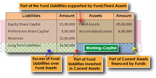 assets and liabilities balance sheet fund area current area working capital