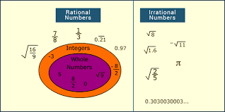 Rational And Irrational Numbers Definition Difference