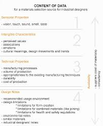 Industrial Design Consultant Fees Material Considerations In Product Design A Survey On