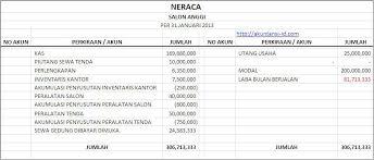 Contoh Laporan Keuangan Perusahaan Jasa Akuntansi Id