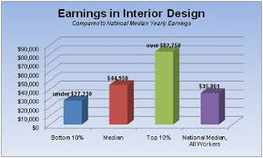 annual salary of an interior designer. Plain Salary Average Salary Of An Interior Designer Design Range Wall Ideas 5 On Annual INTERIOR DESIGN