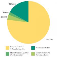 Harvard Chart Financial Aid Fact Sheet Harvard