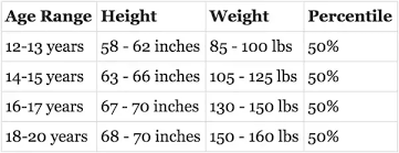 Average Height And Weight For One Year Old Average Height