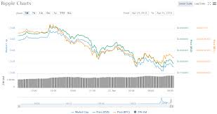 Ripple Currency Chart Ripple Price Chart 04 25 18 Crypto Currency News