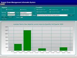 Internal Supply Chain Visibility Via 200 Plus 3d Chart