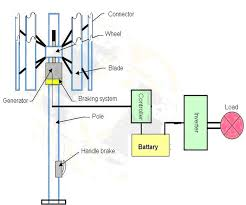 Wind Flow Chart Figure 10 Flow Chart Of Proposed Turbine Complete Design