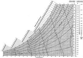 Carrier Psychrometric Chart English Units Psychrometric Chart Usdchfchart Com