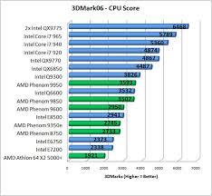Intel Laptop Cpu Chart 22 Expert Compare Intel Processors Chart