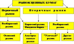 Структура рынка ценных бумаг реферат курсовая работа диплом  Понятие и структура рынка ценных бумаг курсовая работа