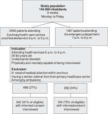Flow Chart Of The Study Patients Download Scientific Diagram