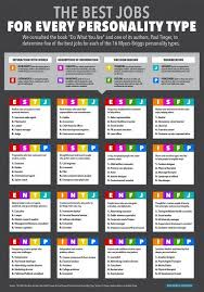 The Best Jobs For Every Personality Type Personality Types