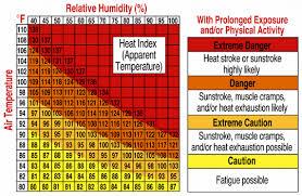 Heat Index Heat Index Osha