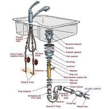 bathroom sink parts kitchen sink plumbing diagram kitchen sink drain parts