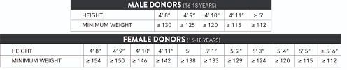 Weight Chart For Giving Blood Unexpected Weight For Donating Blood Chart Ten Secrets About