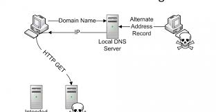 What Is Dns Cache Poisoning How To Prevent It Fabdroid