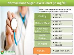 Normal Blood Sugar Chart What Is Normal Blood Sugar Level Conspiracy Cure Human