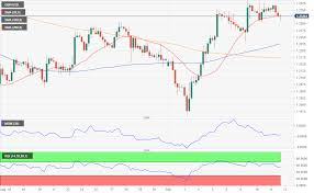 Gpd To Usd Chart Gbp Usd Analysis Optimism Fades And So Pounds Strength