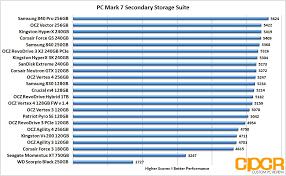 Samsung 840 250gb Ssd Review Custom Pc Review Samsung Gb