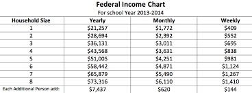 Reduced School Lunch Federal Income Chart Leander Isd Announces Free Reduced Lunch Policy For Next