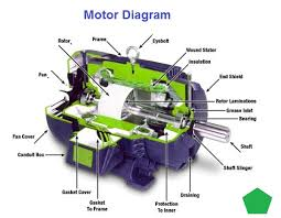 car motor diagram car image wiring diagram full car engine diagram jodebal com on car motor diagram