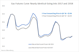 Ohio Natural Gas Prices Chart How Natural Gas Prices Could Double In 2019 The United