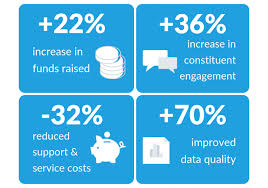 How Does Salesforce Support Nonprofits Sandyx