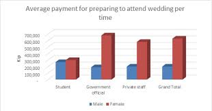 Attitudes And Experiences Of Weddings In Laos Golpet2016