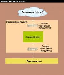 Реферат Защита информации в глобальной сети ru