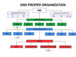 Philippine National Police Organizational Chart Dnd Organizational Structure