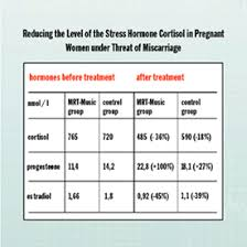 Levels During Pregnancy Online Charts Collection