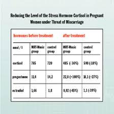 Estradiol Levels During Pregnancy Chart Levels During Pregnancy Online Charts Collection