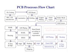Pcb Manufacturing Process Steps Ppt