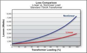 mon effects of harmonics resonance circuit breaker tripping fuse meltdown capacitor bank failure plc i