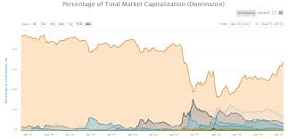 Eye Dominance Chart Bitcoins Surging Dominance Is This Time Really Different