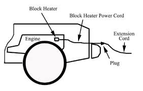 vehicle fires involving block heater cords figure 1