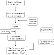 Detection Of Alveolar Bone Defects With Three Different