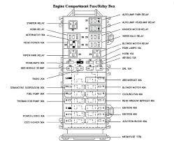 2003 ford explorer interior fuse box diagram sport free wiring 03 fuse box 2000 ford explorer 2003 ford explorer interior fuse box diagram sport free wiring 03
