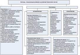 Курсовая работа Кредитная система России и ее развитие На рис 2 представлены факторы оказывающие влияние на развитие современных банковских систем При этом ряд факторов являютсяэкзогенными или внешними по