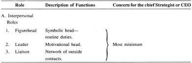 essay on strategic management top essays essay 7 ceo s functions in strategic management