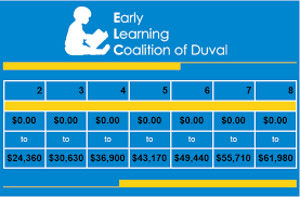 Child Care Financial Assistance Early Learning Coalition