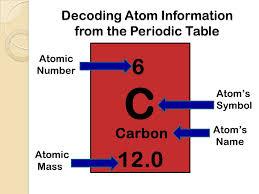 Periodic Table of Elements & Ionic Bonding - Mrs. Zeringue's 7th ...