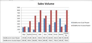 How To Make Excel Charts More Intuitive By Adding Data